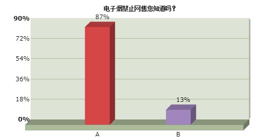 江苏烟草局调研:81%人认为电子烟比传统香烟危害更小