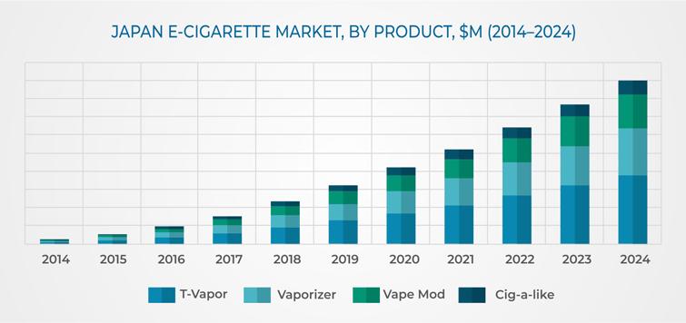 一篇有关日本电子烟市场全方位的解刨