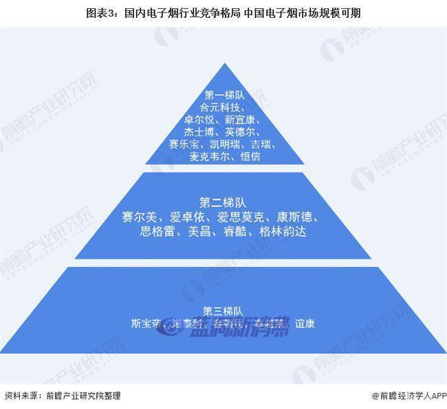 2020年中国电子烟行业市场规模及发展前景分析