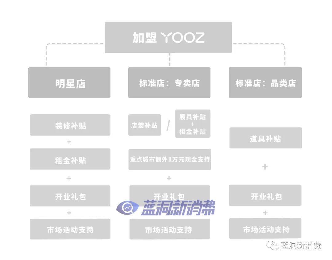 YOOZ柚子专卖店发展迅猛,官宣专卖店超2500家