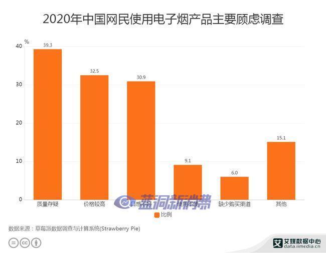 数据分析:中国37.5%烟民更关注的是电子烟的价格