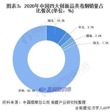 2021年中国烟草制品市场发展现状分析行业盈利水平持续向好
