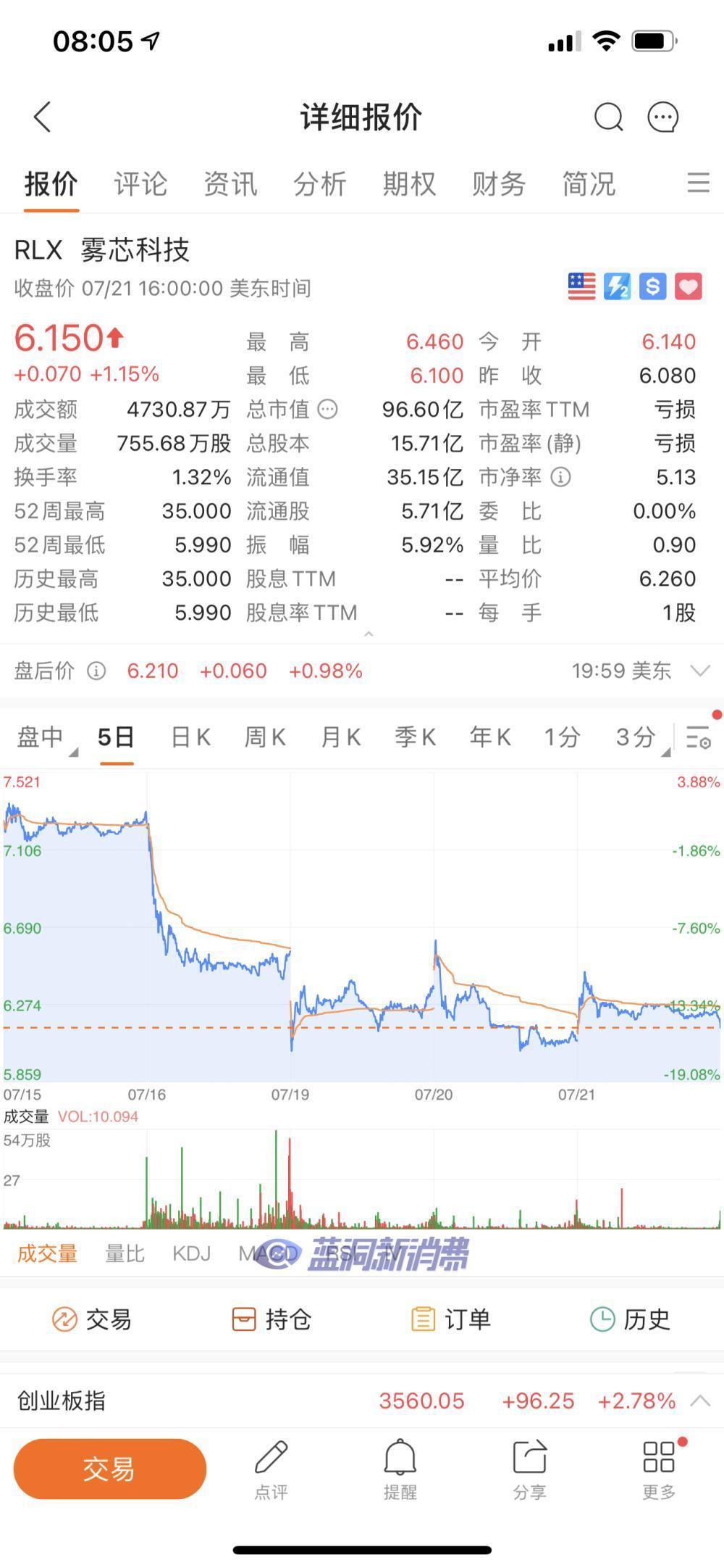 悦刻母公司雾芯科技1.165亿IPO新股解禁