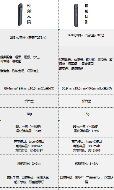 relx悦刻4代无限和5代幻影各项参数优缺点对比