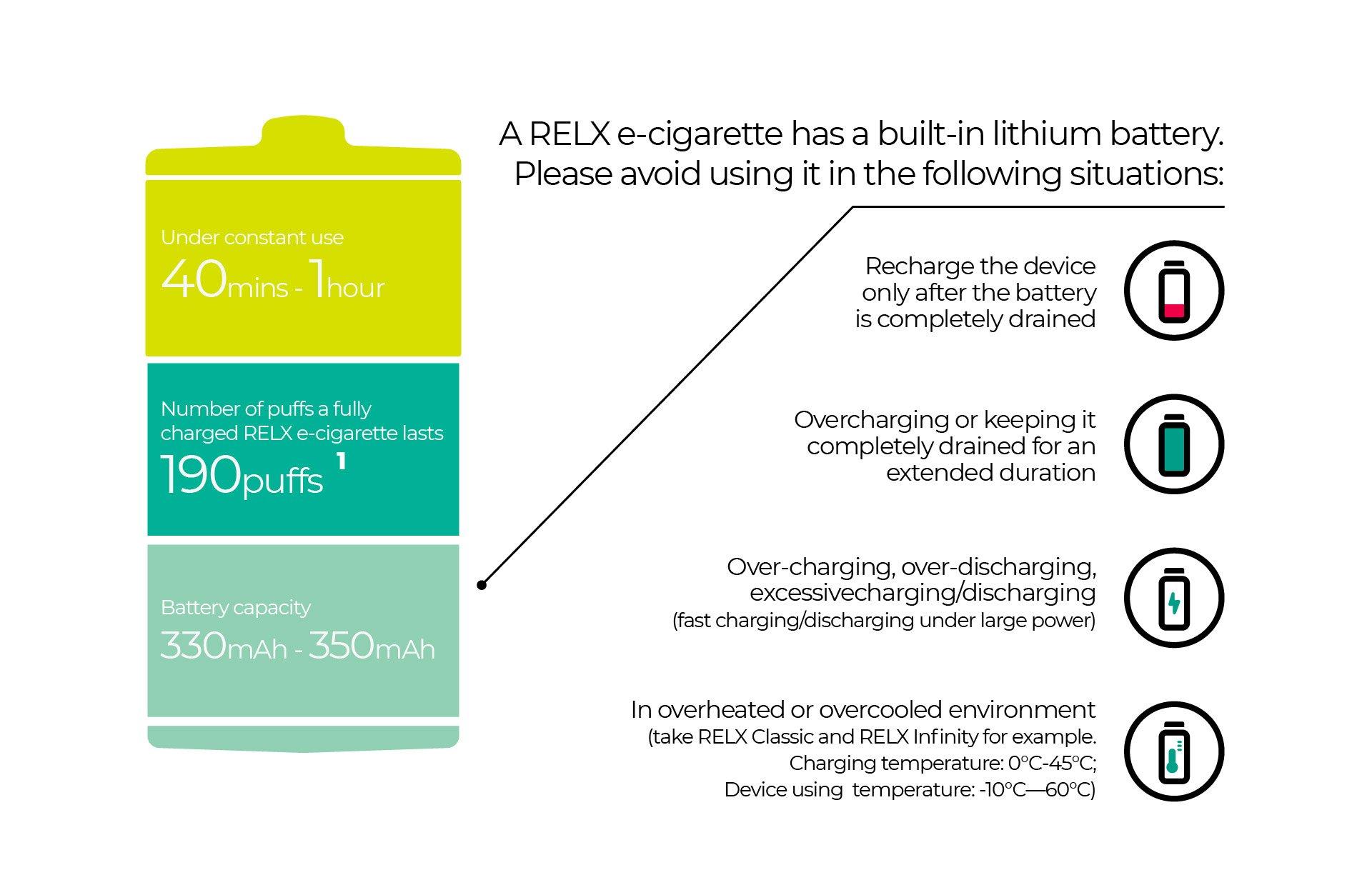 relx悦刻充一次电要多久?能持续用多长时间?
