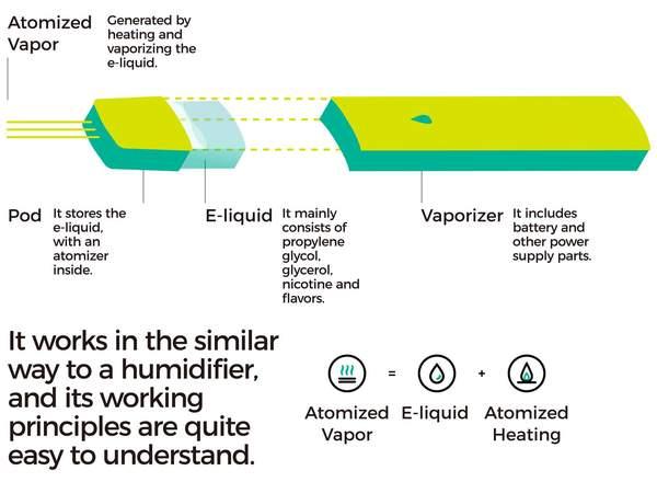电子雾化烟用陶瓷芯好还是棉芯好?